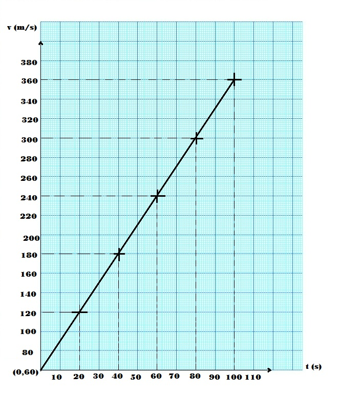 t construo de diagramas cartesianos b escrever a equao que relaciona t e v sabendo que v a bt ccuart Images