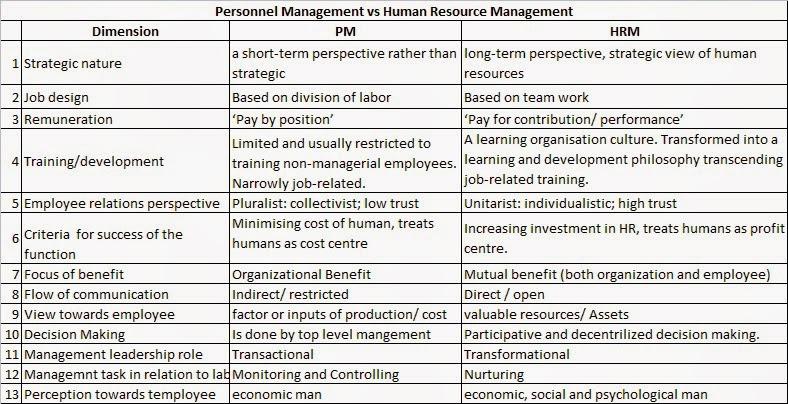 Personnel management vs hrm