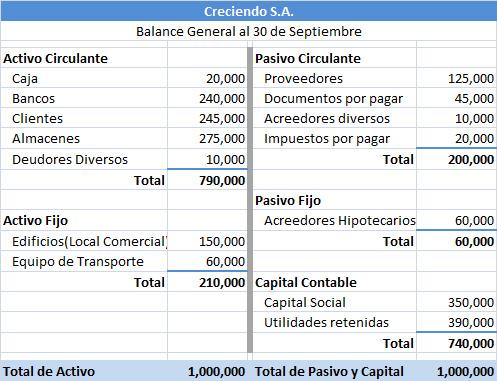 Balance General Mayo 2011