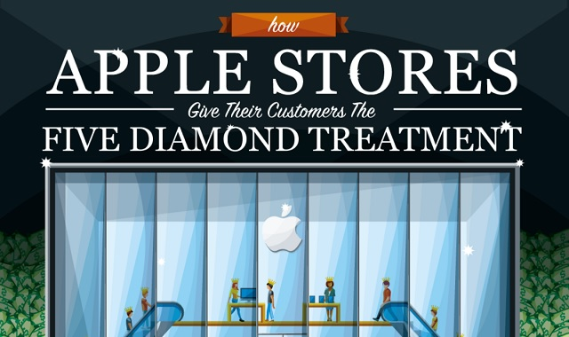 How Apple Store Give Their Customers The Five Diamond Treatment