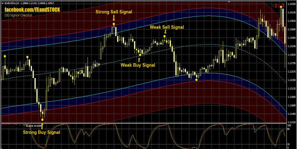 One of the best Forex indicator - DD Signal Creator - Forex