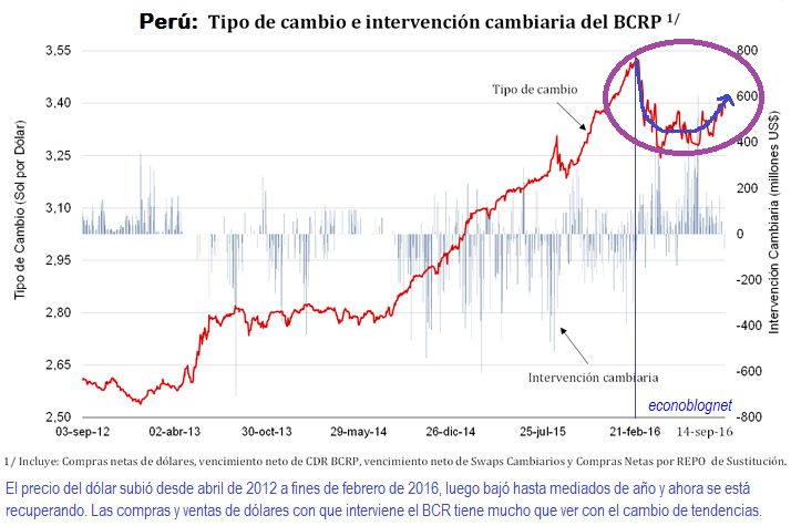 Al 14 De Septiembre Según El Banco Central Reserva Del Perú Bcrp 2 Tipo Cambio Venta Interbancario Cerró En S 3 39 Por Dólar