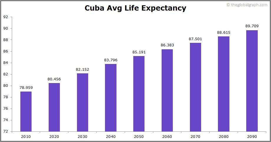 Cuba  Avg Life Expectancy