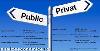 Productivitatea din sectorul public e mai mare decât cea din sectorul privat