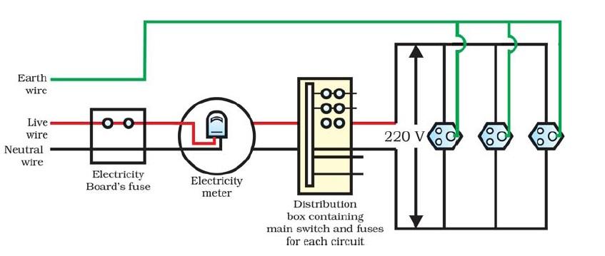 PHYSICS IS FUN: Domestic Electric Circuit