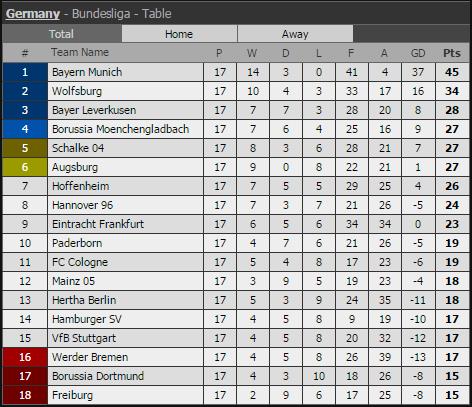 Germany Bundesliga 2 Table