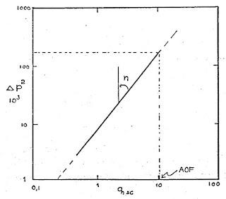 Grafik Deliverability