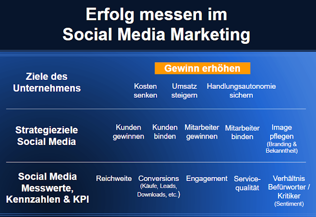 Zusammenhang von Social-Media-Zielen und Unternehmenszielen.
