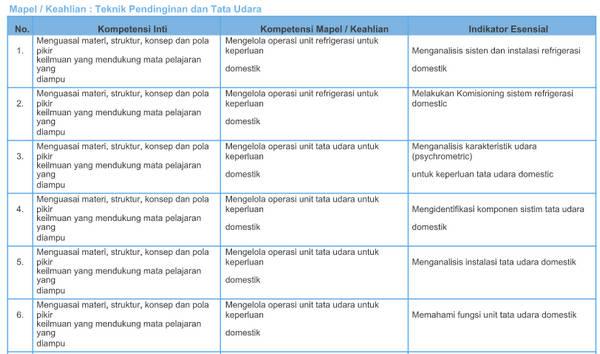 Kisi-Kisi Soal Pretest PPGJ SMK 2018 Teknik Pendinginan dan Tata Udara