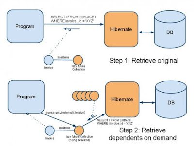 Difference between get and load method in Hibernate