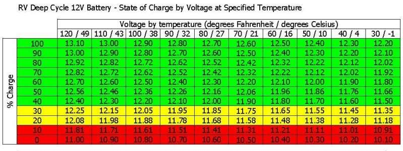 Voltage Battery Gravity Specific Lead Chart Acid