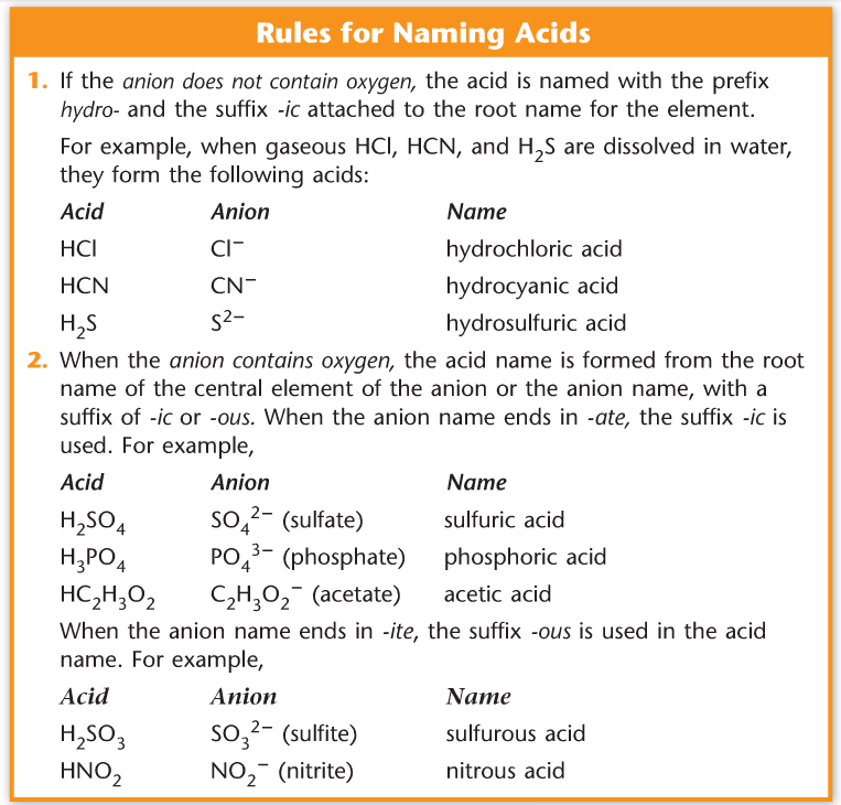 JohnsPre-APChemistryBlog: Naming Acids