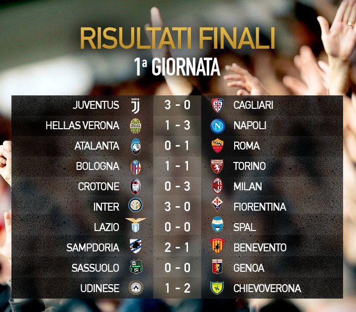 Risultati Serie A Turno 1: vincono le grandi ma non la Lazio e neanche la VAR