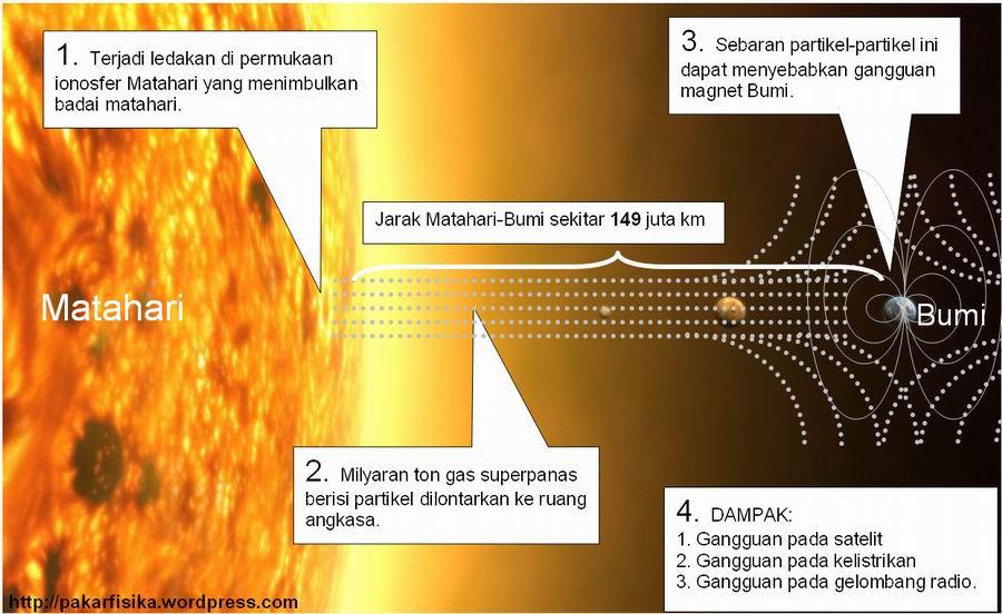 Badai Matahari Terhebat Pernah Terjadi Tahun 1859  Berita
