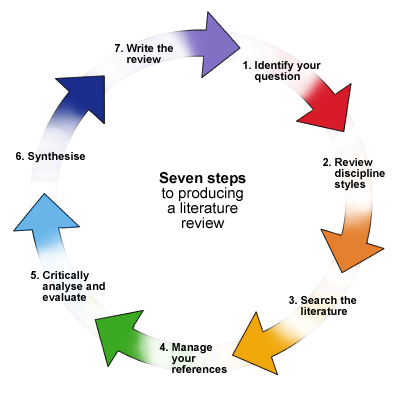 steps in doing literature review Why do i need a literature review when readers come to your assignment, dissertation, or thesis, they will not just assume that your research or analysis is a good idea they will want to be persuaded that it is relevant and that it was worth doing.