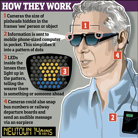 Smart Glasses Help The Blind People
