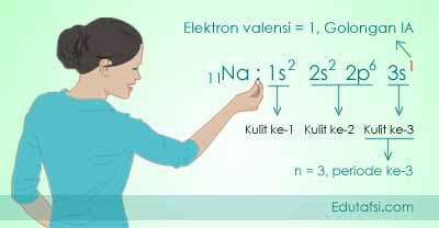 Hubungan elektron valensi, golongan dan periode