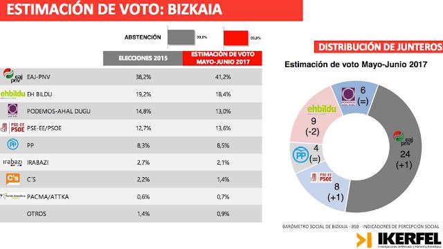 Estimación de voto para el conjunto de Bizkaia