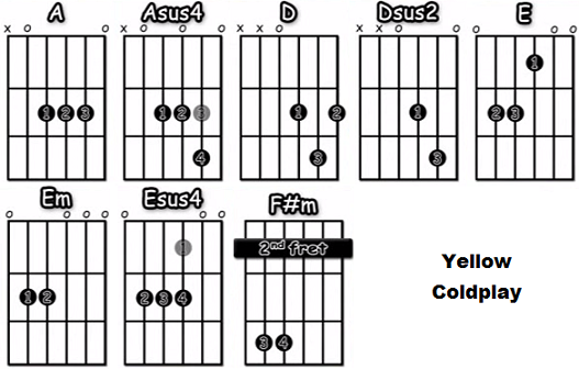 Yellow acordes guitarra acustica Coldplay
