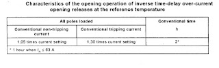 Inverse time delay over current opening releases at different temperatures