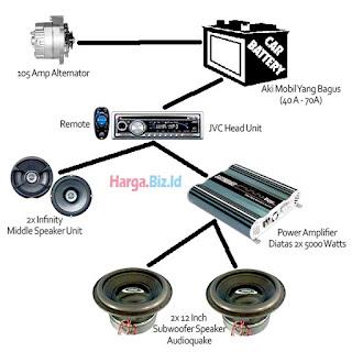 Skema Bagan Pembuatan Subwoofer Audio Mobil Yang Bagus