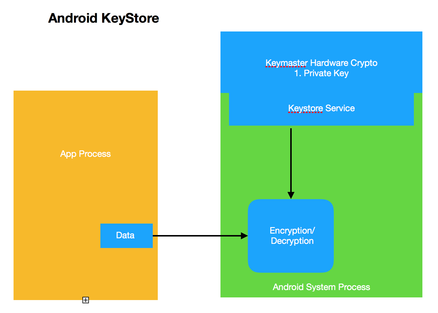 Secure your data in Android by Simple KeyStore and Android KeyStore