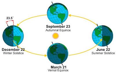 دراسة تؤكد أن الأرض قد تتفرد بالحياة في هذا الكون  Seasons