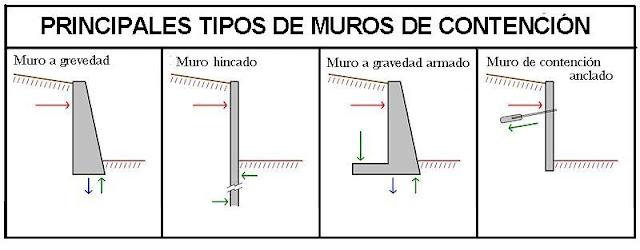 Tipos de muros de contención