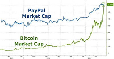 Bitcoin conquered the new value and equaled PayPal
