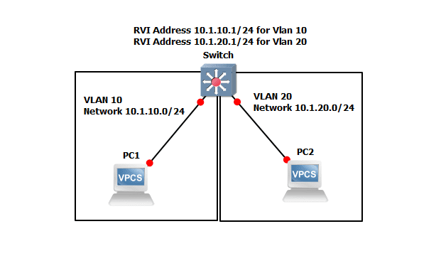 JunOS Switch Routed VLAN Interface (RVI) L3 Interface