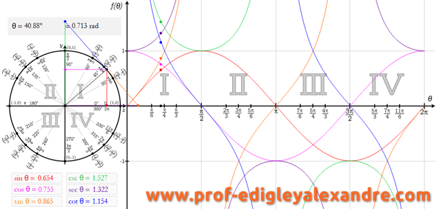 Trigonometria: algumas aplicações