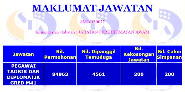 Statistik calon yang menjawab Peperiksaan Online Jawatan Pegawai Tadbir dan Diplomatik (PTD) M41 tahun 2013
