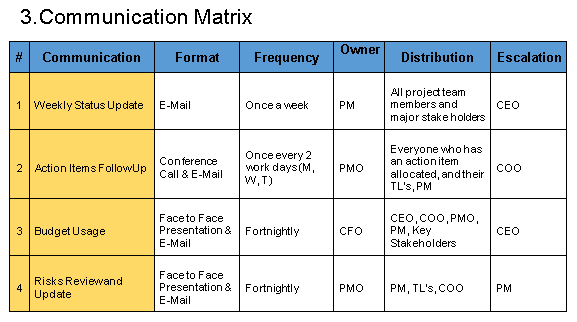 example of a communications management plan This is why all projects, programmes and portfolios have a communication  management plan that spells out what needs to be communicated: why, how,  when.