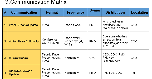 Communication management plan template free project for Project communication matrix template
