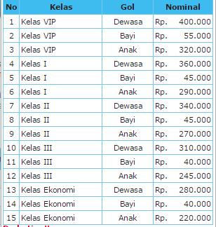 Harga Tiket Dan Jadwal Kapal Laut Km Kirana Tujuan Makassar