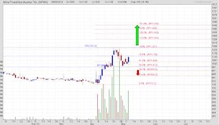 Analisa saham MPMX