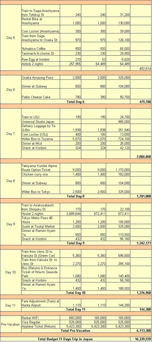 rincian budget travelling ke jepang musim semi