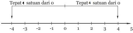 Persamaan Nilai Mutlak dan Cara Penyelesaiannya