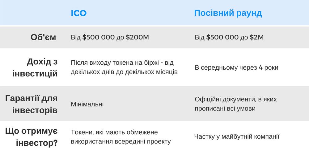 ICO vs IPO