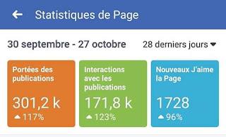 Statistiques de la page Kyria Doukoure
