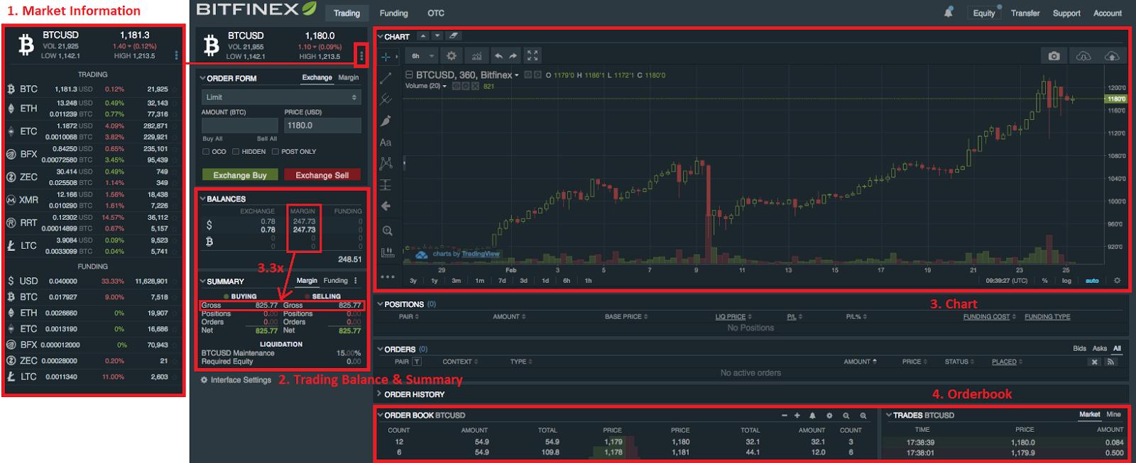 Trading explained