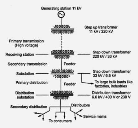 Typical Ac Power Supply System Generation Transmission And