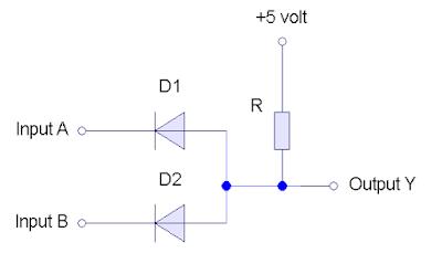 Gerbang AND yang dibuat dengan 2 dioda, dasar dari teknologi DTL