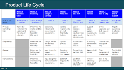 The Essence of Product Life Cycle (PLC)