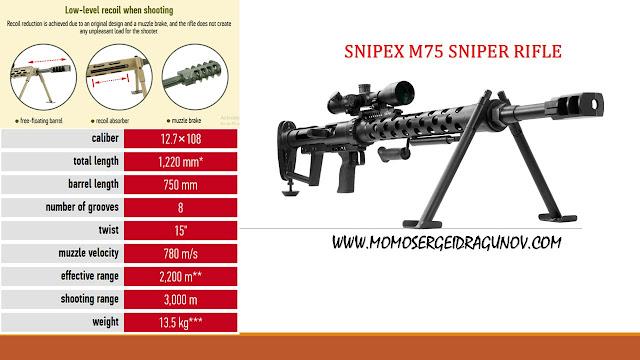 SNIPEX M75, SENAPAN KHUSUS PENEMBAK JITU BUATAN UKRAINA