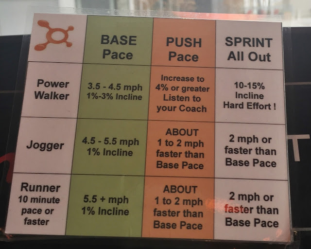 Orangetheory Fitness review - what to expect on your first visit