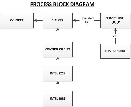 block diagram process industrial pick and place robo: process block diagram 2004 ford f250 fuse block diagram
