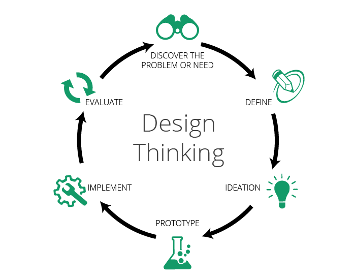 Design Thinking Is Not Enough: Transform Your Business