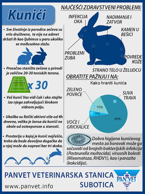 Kunići infografika