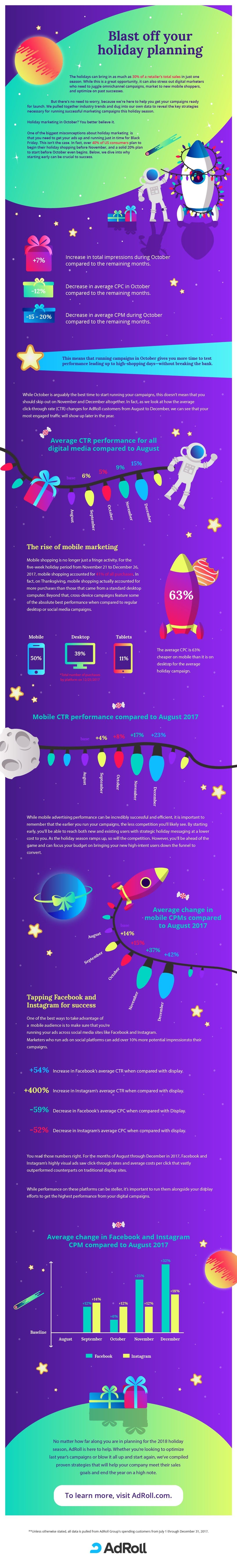 The Importance of Holiday Marketing in October [Infographic]